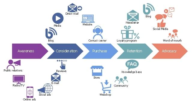 Map The Customer Journey