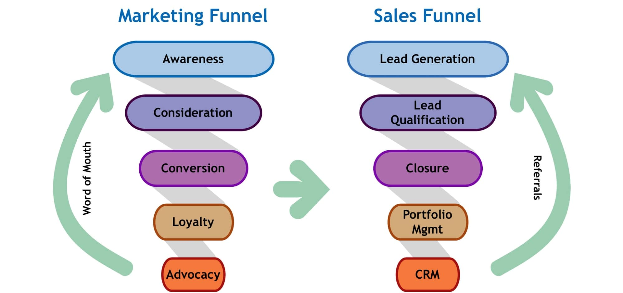 Marketing Funnel and Sales Funnel - The differences